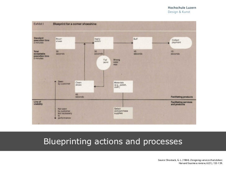 Blueprint developing a tool for service design blueprinting malvernweather Image collections