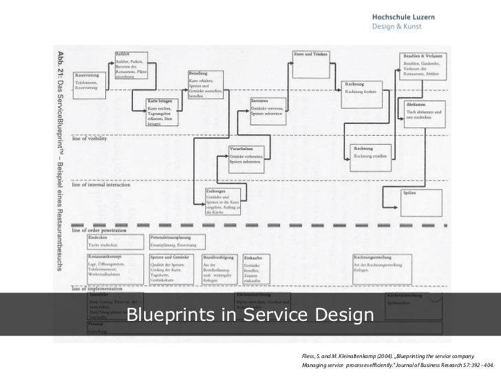 Blueprint developing a tool for service design 9 t malvernweather Choice Image
