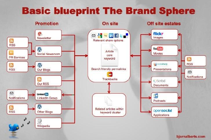 Blueprint digital brand sphere malvernweather Image collections