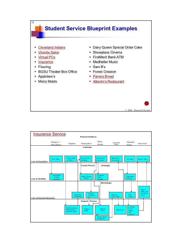 Blue print examplesf04 13 student service blueprint examples malvernweather Choice Image