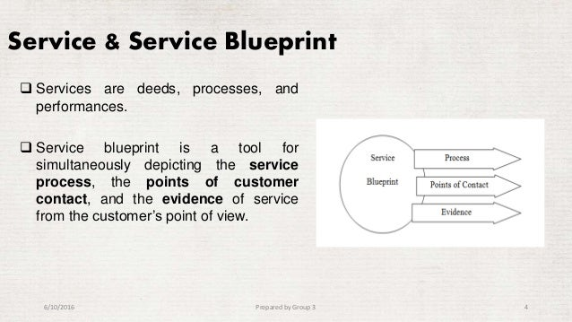 Blue print of kus cafateria 4 service service blueprint malvernweather Gallery