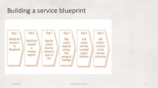 Blue print of kus cafateria building a service blueprint 6102016 prepared by group 3 6 malvernweather Image collections