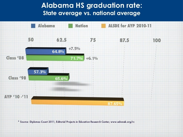 Reform alabama blueprint for education reform malvernweather Choice Image