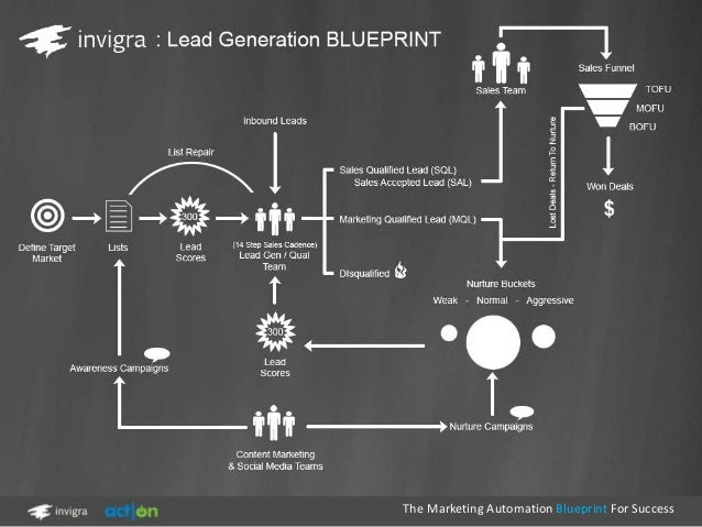 The marketing automation blueprint for success 17 638gcb1362512657 automation blueprint for success 17 malvernweather Images