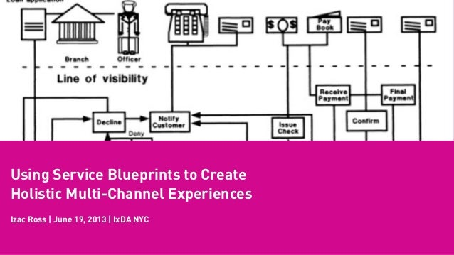 Using Service Blueprints to CreateHolistic Multi-Channel ExperiencesIzac Ross | June 19, 2013 | IxDA NYC