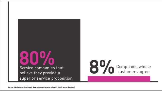 80%                              Service companies that                                                                   ...