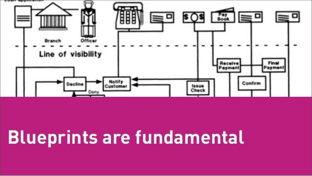 Blueprints are fundamentalTuesday, February 26, 13