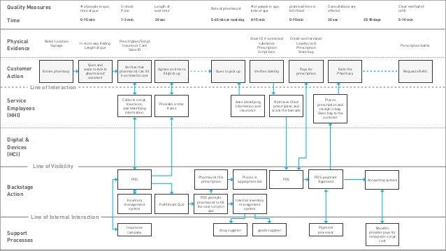 Workshop using service blueprinting to evolve services 47 malvernweather Choice Image