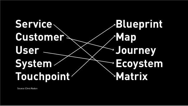 Workshop: Using Service Blueprinting to Evolve Services