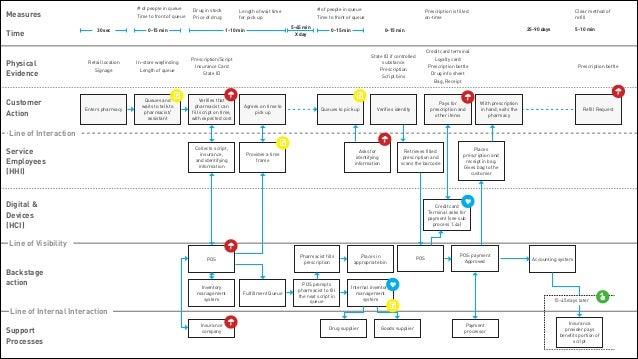 Cooper parlor service blueprinting blueprints have altitude 48 malvernweather Choice Image