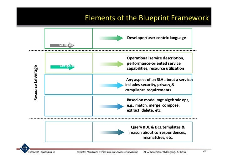 23; 24. Elements Of The Blueprint ...