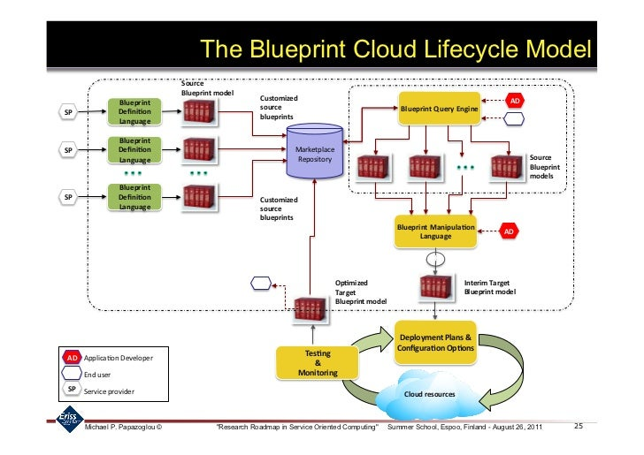 Blueprinting solutions for cloud computing 24 25 the blueprint malvernweather Choice Image