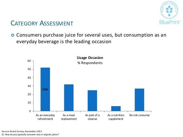 Blue print juice advertising strategy plan juice flavors decreasing 6 malvernweather Choice Image