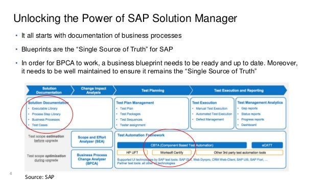 Sap business blueprint auto generation malvernweather Image collections