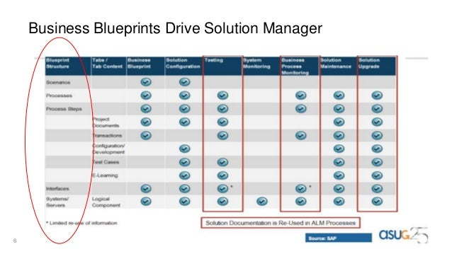 Sap business blueprint auto generation 6 business blueprints drive solution manager malvernweather Choice Image