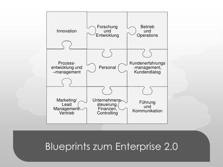 Blueprints zum Enterprise 2.0<br />Forschung und Entwicklung<br />Betrieb und Operations<br />Innovation<br />Prozess-entw...