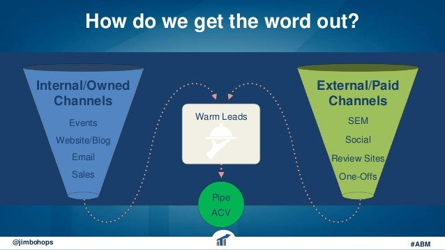The blueprint to account based marketing webinar 17 malvernweather Choice Image