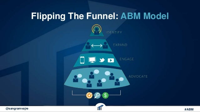 The blueprint to account based marketing webinar flipping the funnel abm model sangramvajre abm malvernweather Choice Image