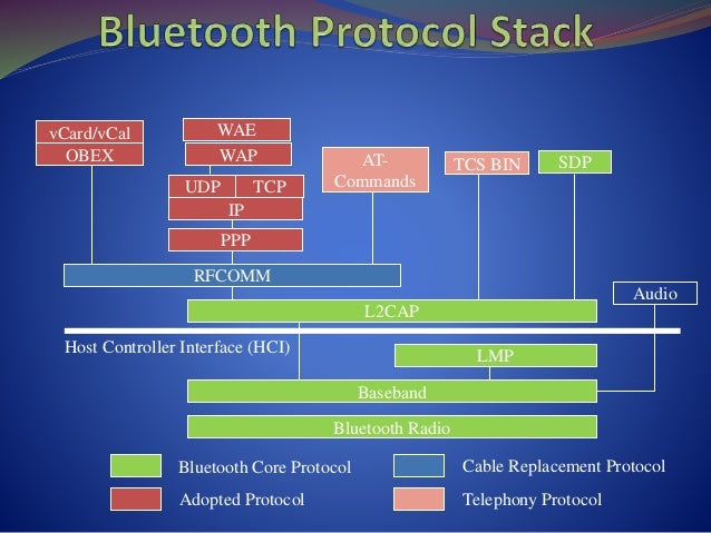 Bluetooth - Overview