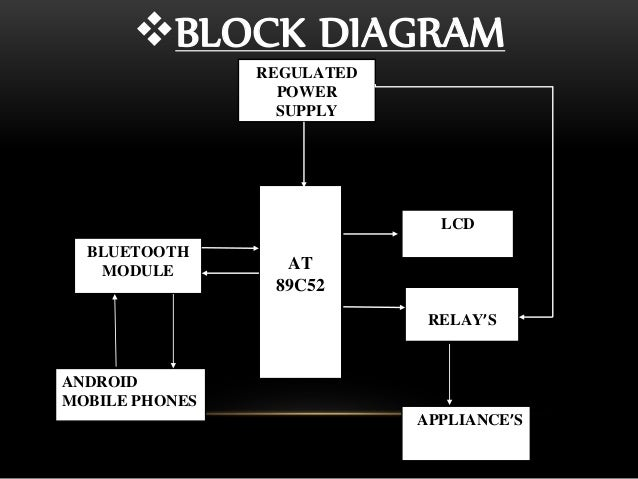 Bluetooth Controlled Home Electronic Appliances Block Diagram