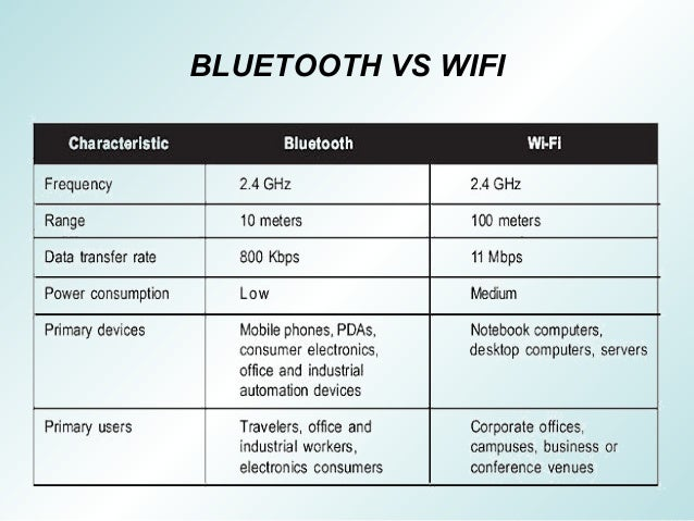 https://image.slidesharecdn.com/bluetoothtechnology-compatable-160317153837/95/bluetooth-technology-8-638.jpg?cb=1467703087