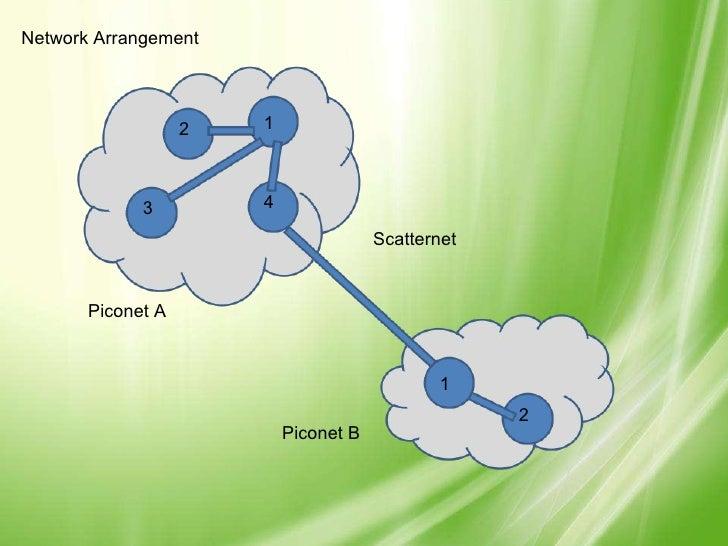 Network Arrangement Scatternet Piconet A Piconet B 1 2 3 4 1 2