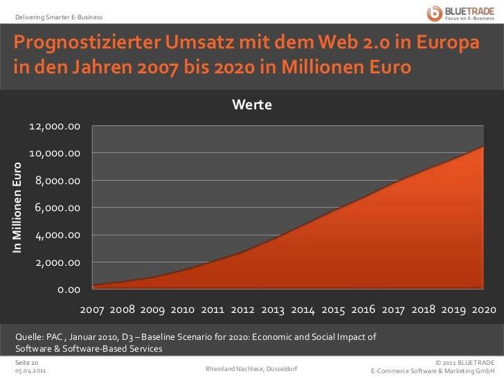 Prognostizierter Umsatz mit dem Web 2.0 in Europa in den Jahren 2007 bis 2020 in Millionen Euro<br />Rheinland Nachlese, D...