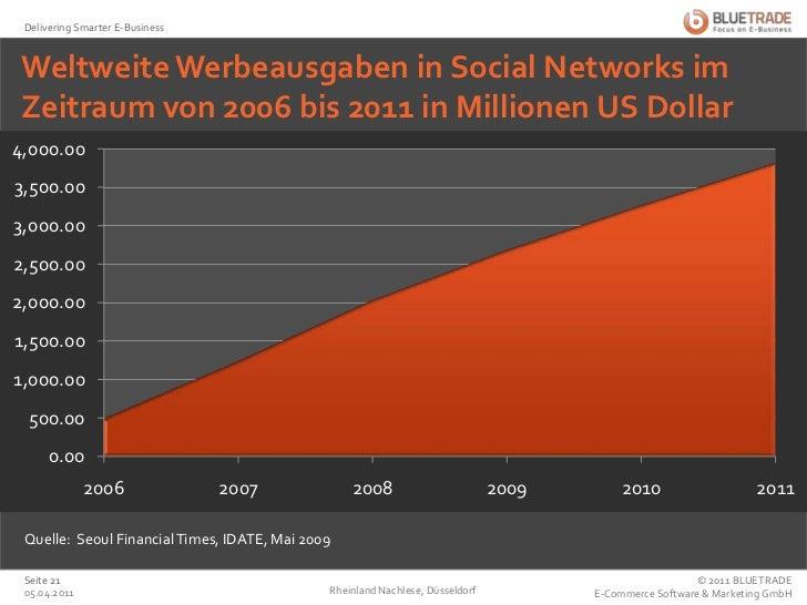 Weltweite Werbeausgaben in Social Networks im Zeitraum von 2006 bis 2011 in Millionen US Dollar<br />Rheinland Nachlese, D...