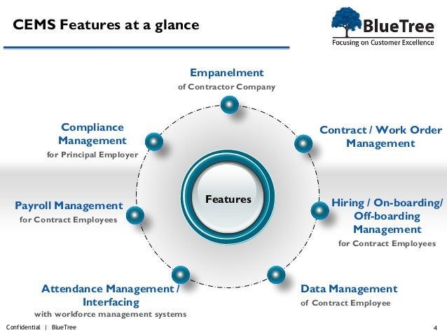 Contract Management System : Bluetree contract employee labour management system