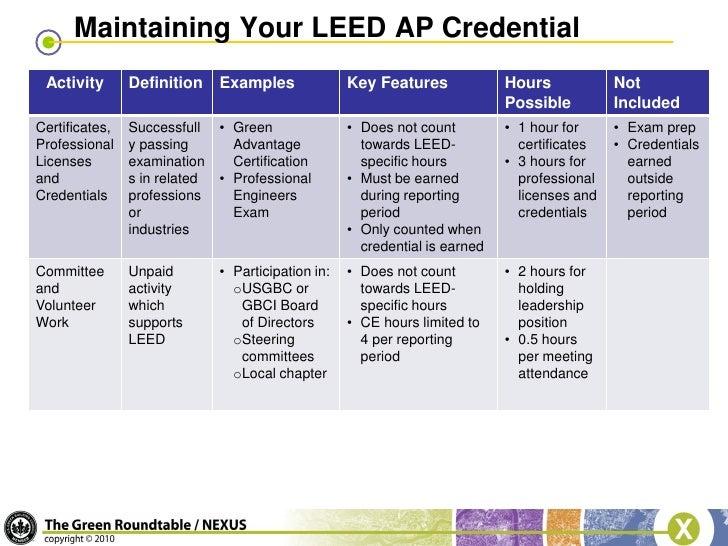 Blug leed version 3 changes presentation for Advantages of leed certification