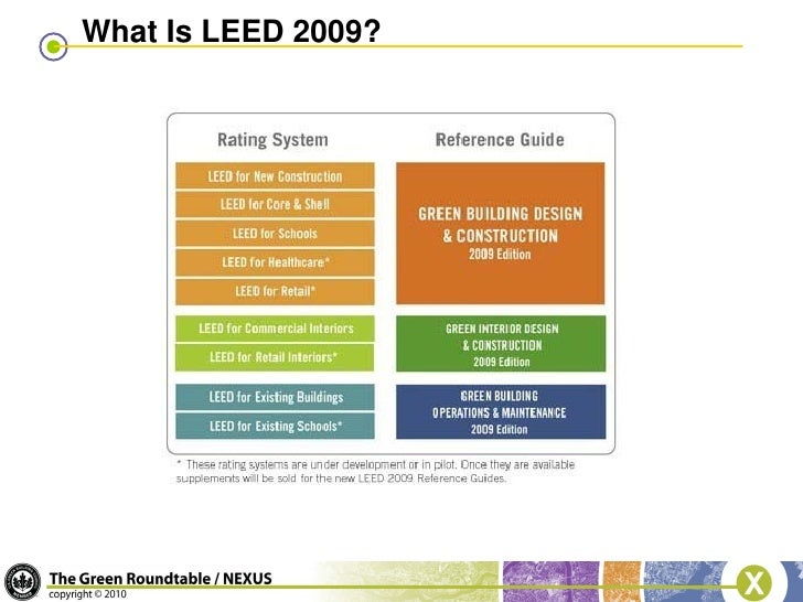 Blug Leed Version 3 Changes Presentation