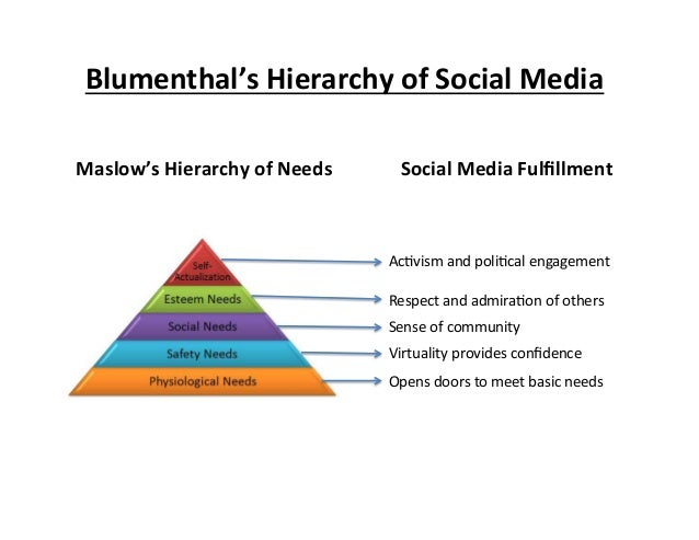 Blumenthal's  Hierarchy  of  Social  Media   Maslow's  Hierarchy  of  Needs    Social  Media  Fulfill...