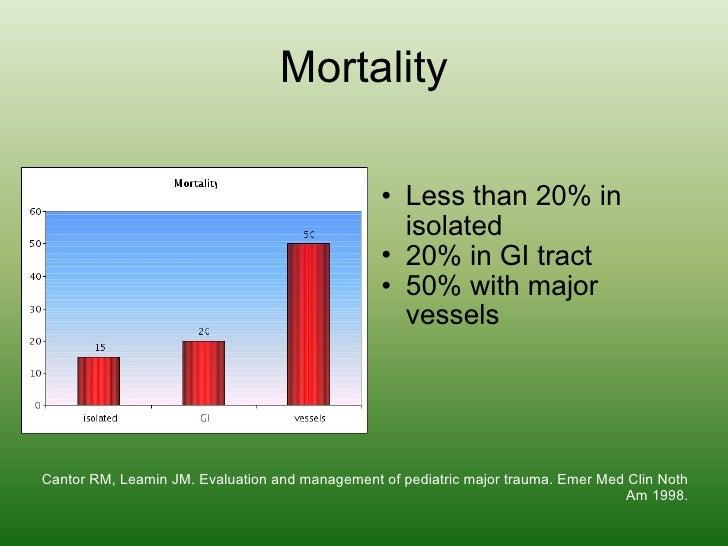 Mortality <ul><ul><li>Less than 20% in isolated </li></ul></ul><ul><ul><li>20% in GI tract </li></ul></ul><ul><ul><li>50% ...