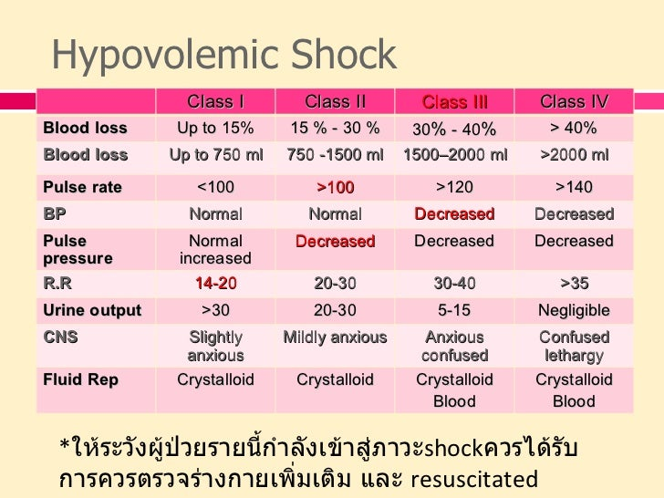 What Is Hypovolemic Shock?