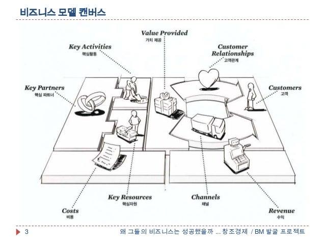 비즈니스 모델 캔버스왜 그들의 비즈니스는 성공했을까 ... 창조경제 / BM 발굴 프로젝트3