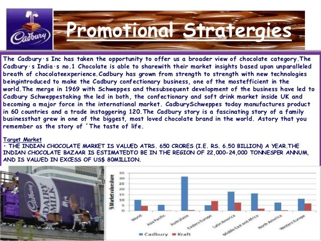 business cycle of cadbury Page | 1 marketing planning and control starbucks product life cycle, swot analysis, strategy and tactics starbucks product life cycle in indonesia.