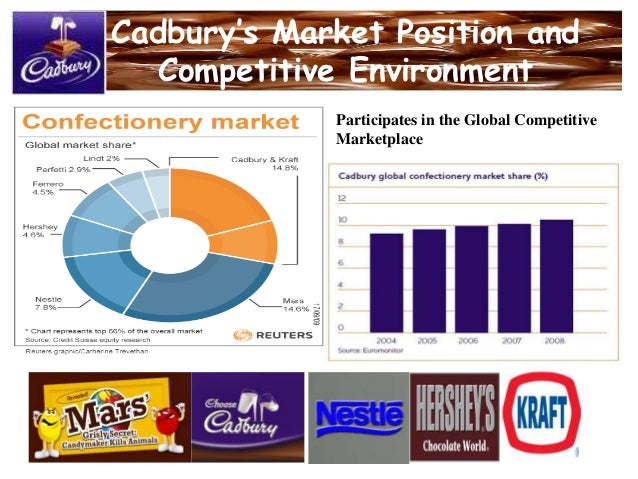 market position of cadbury Segmentation, targeting, positioning in the marketing strategy of cadbury- the segmentation of cadbury products is based on mix of demographics you will find people.