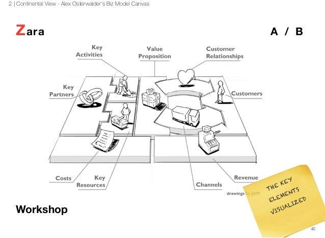 zara value curve 자라 zara 브랜드분석및 경영전략과 글로벌전략분석  matrix, industry s-curve 분석  following business model, value chain.