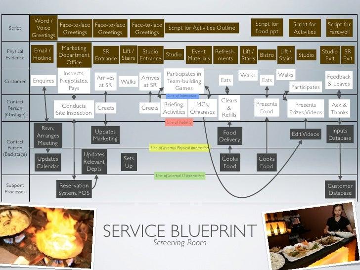 Bm305 presentation on new service development process service blueprint critique malvernweather Choice Image