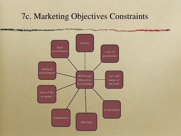 limitations and constraints of marketing definition