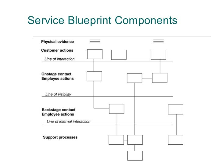 Bm404 lecture5 interaction support processes 36 service blueprint malvernweather Gallery