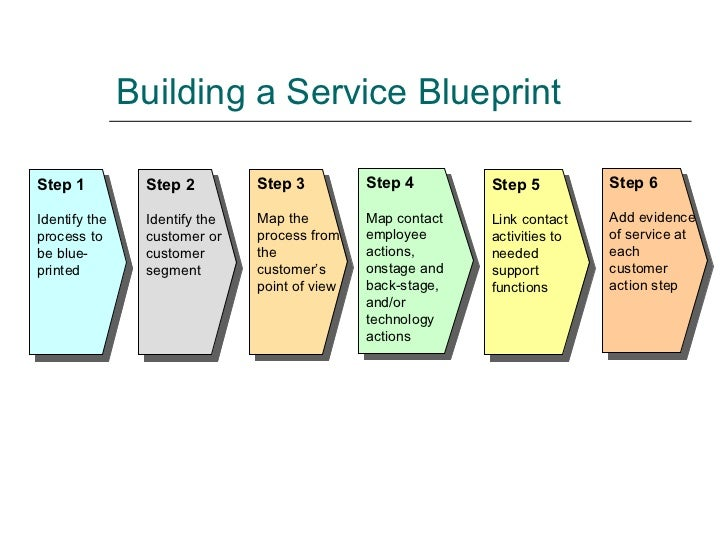 Bm404 lecture5 building a service blueprint step malvernweather Image collections