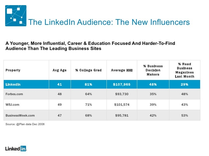 The LinkedIn Audience: The New Influencers <ul><li>A Younger, More Influential, Career & Education Focused And Harder-To-F...