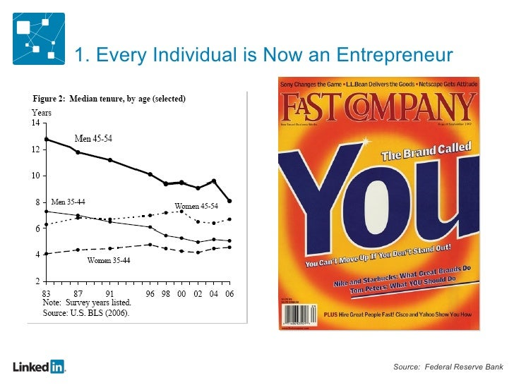 1. Every Individual is Now an Entrepreneur Source:  Federal Reserve Bank
