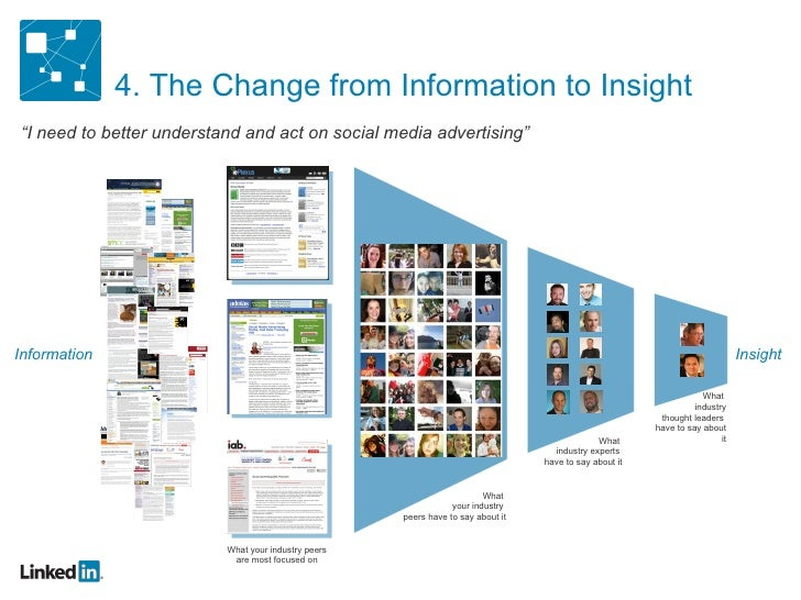 """4. The Change from Information to Insight """" I need to better understand and act on social media advertising"""" Information I..."""