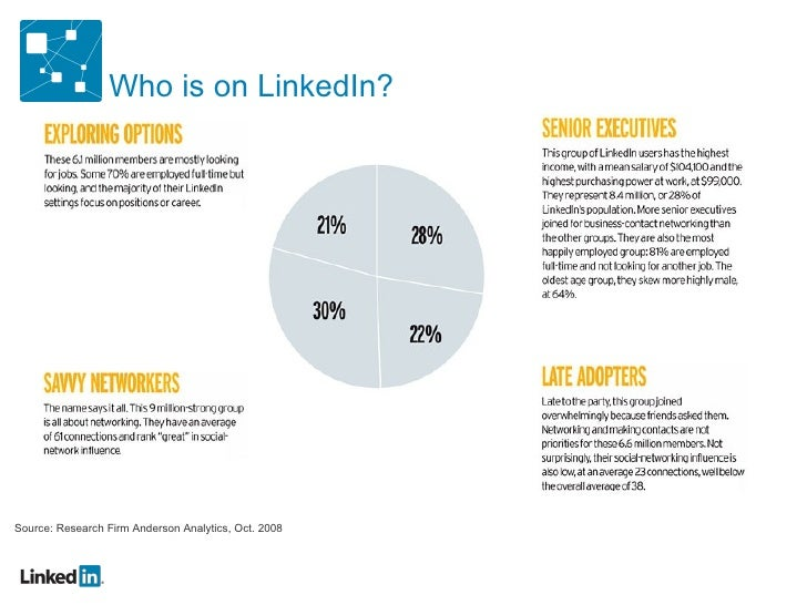 Who is on LinkedIn? Source: Research Firm Anderson Analytics, Oct. 2008