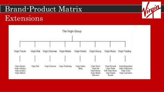 ansoff virgin Ansoff's matrix - product-market growth matrix - expansion strategy for strategy   diversification (new markets, new products): virgin cola, virgin megastores,.