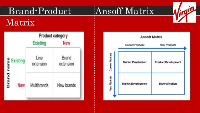 Ansoff Matrix of Virgin Groups, Mcdonald's and Ebay