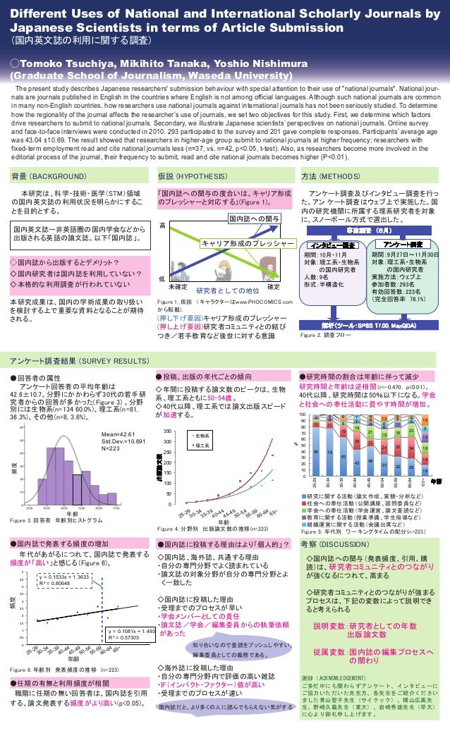 Different Uses of National and International Scholarly Journals by Japanese Scientists in terms of Article Submission (国内英...