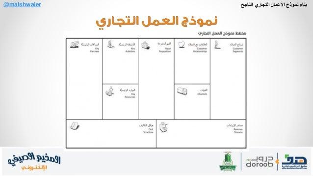 Business Model Canvas نموذج العمل التجاري